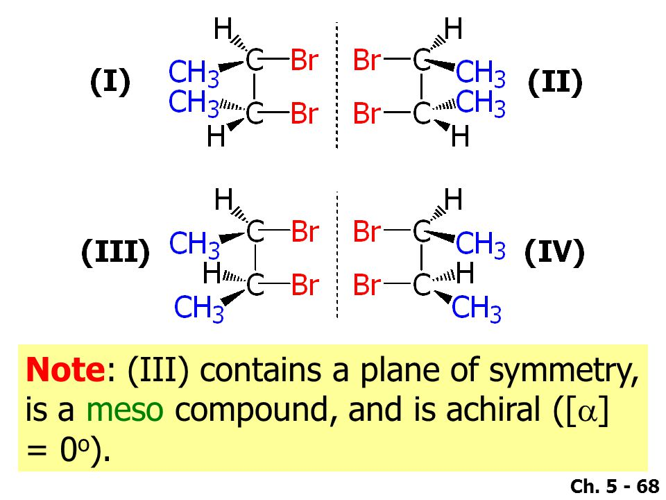 Note: (III) contains a plane of symmetry, is a meso compound, and is achiral ([a] = 0o).